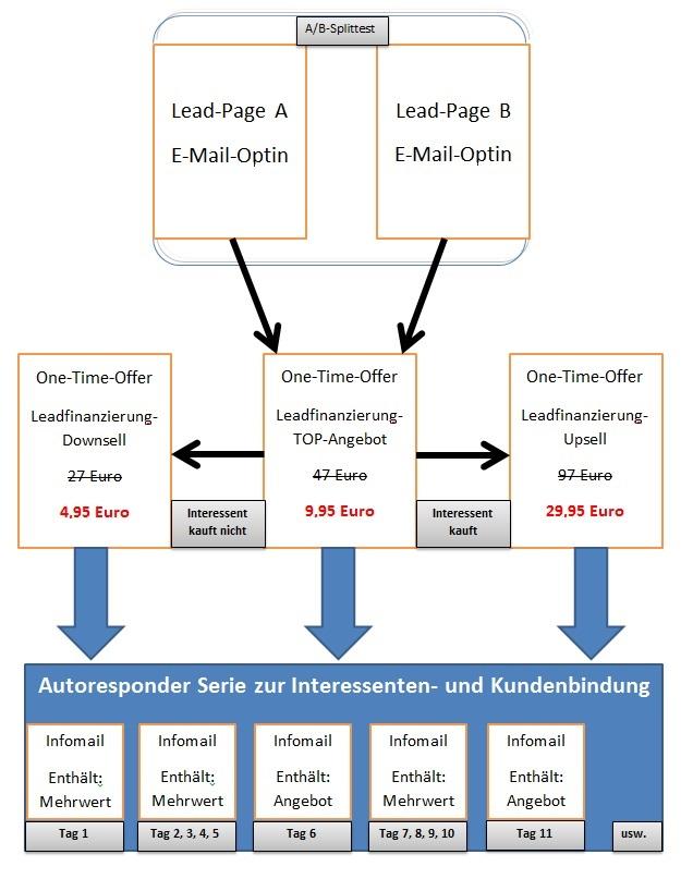 Moeglichkeiten-zur-Lead-Finanzierung