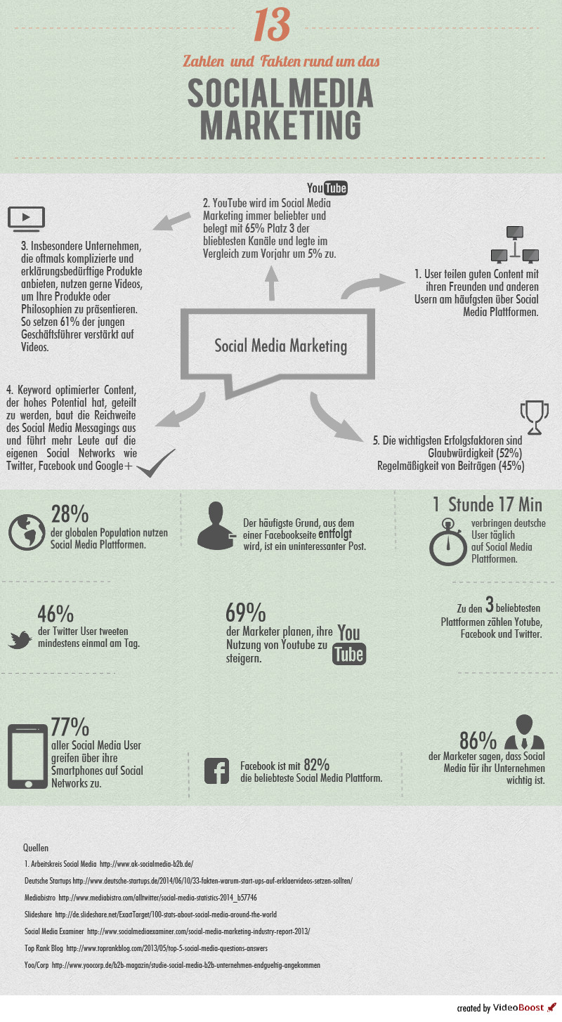 Social Media Marketing_Infografik