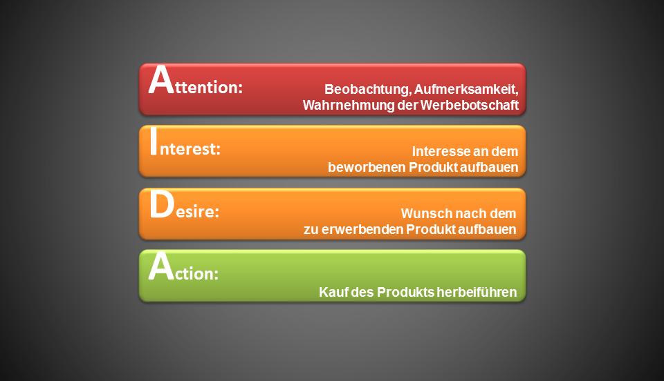 AIDA-Formel + 20 Tipps zur Umsetzung