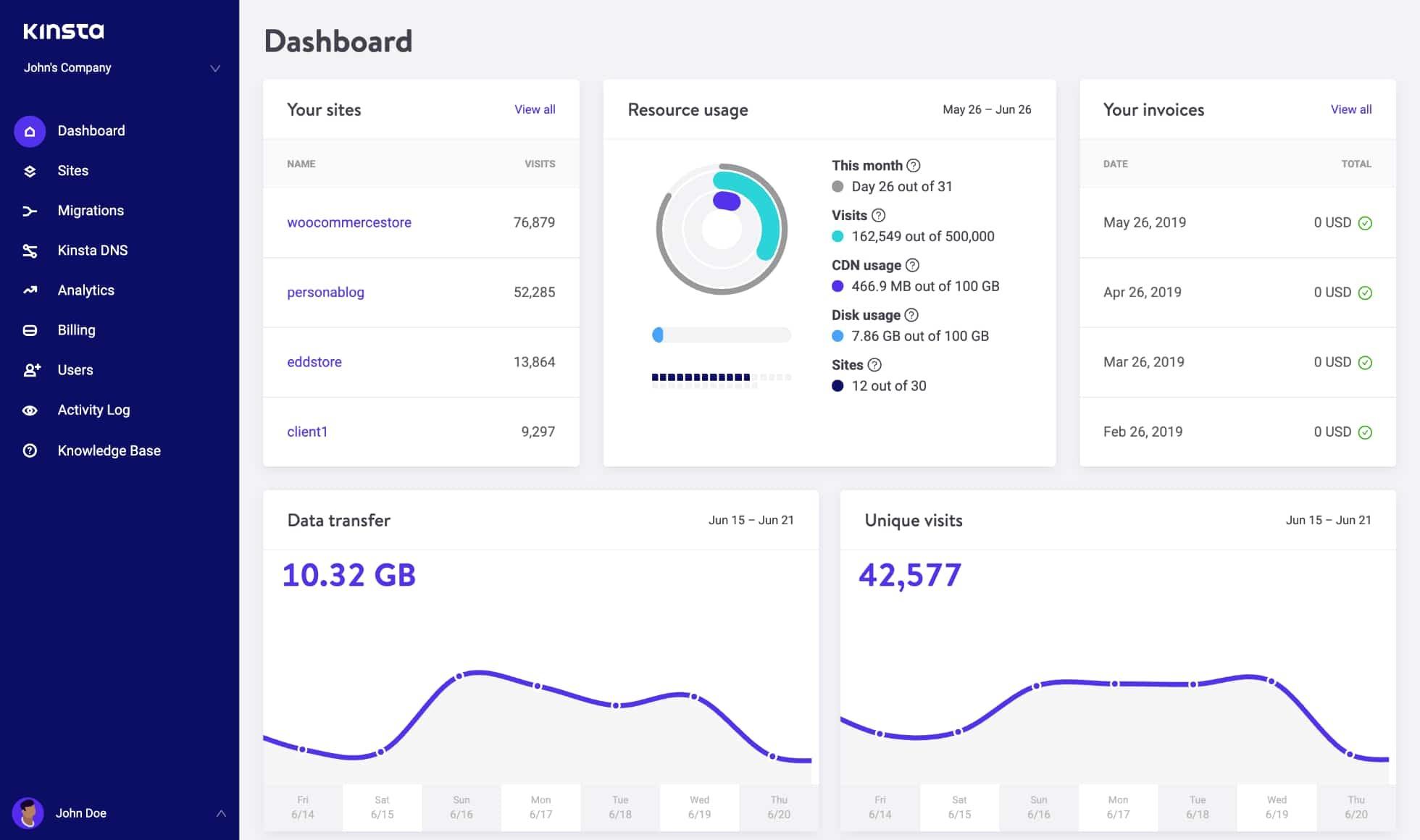 Kinsta-Dashboard-zeigt-Hosting-Uebersicht